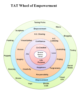 TAT wheel of empowerment
